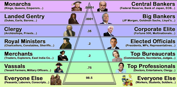 Feudal Power structure