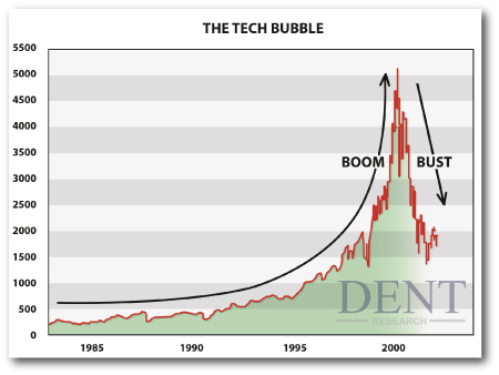 technology boom in the 1990 Many people date the start of the 1990s technology boom to august 9, 1995, the date netscape had its initial public offering netscape's stock surged, valuing the company at more than $2 billion.