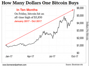 What is Bitcoin about